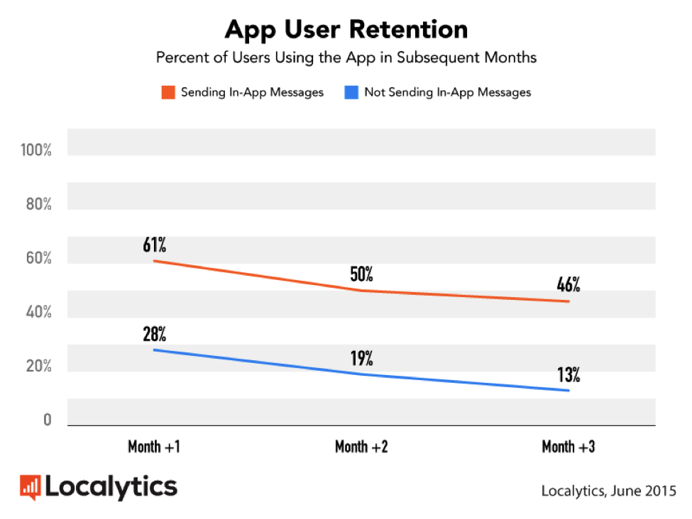 this is a line graph showing mobile app user retention rates from locayltics. an orange line shoes retention rates by apps that use in-app messaging, a blue line shows retention rates from apps that do not