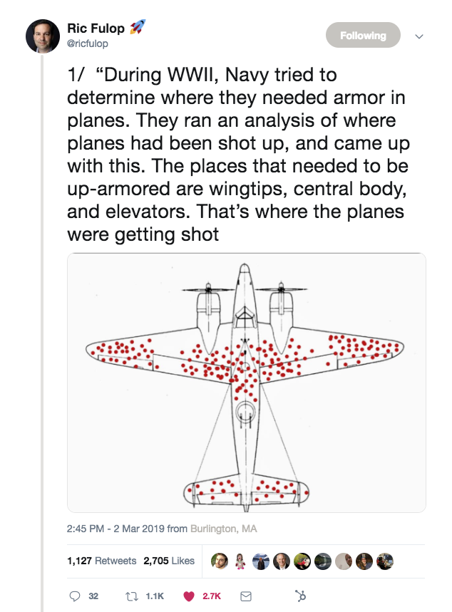 """A tweet from Ric Fulop that says, """"During WWII, Navy tried to determine where they needed armor in planes. They ran an analysis of where planes had been shot up, and came up with this. The places that needed to be up-armored are wingtips, central body, and elevators. That's where the planes were getting shot."""""""
