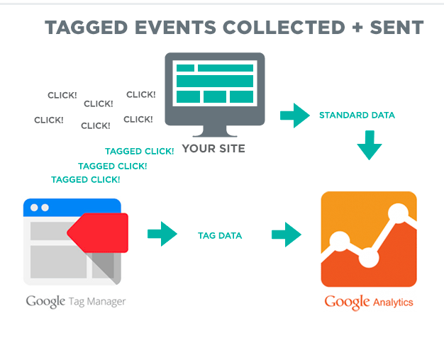 Utilise superior Tag Management Platforms to enable advanced analytic code and keep the smooth running of your site.