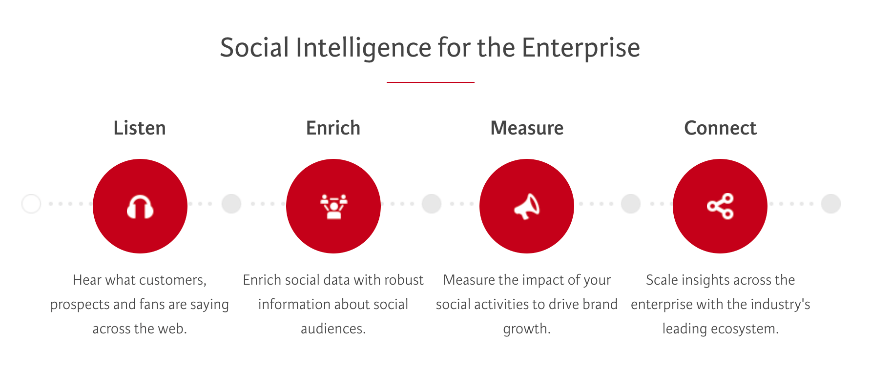 Social Intelligence for the enterprise image