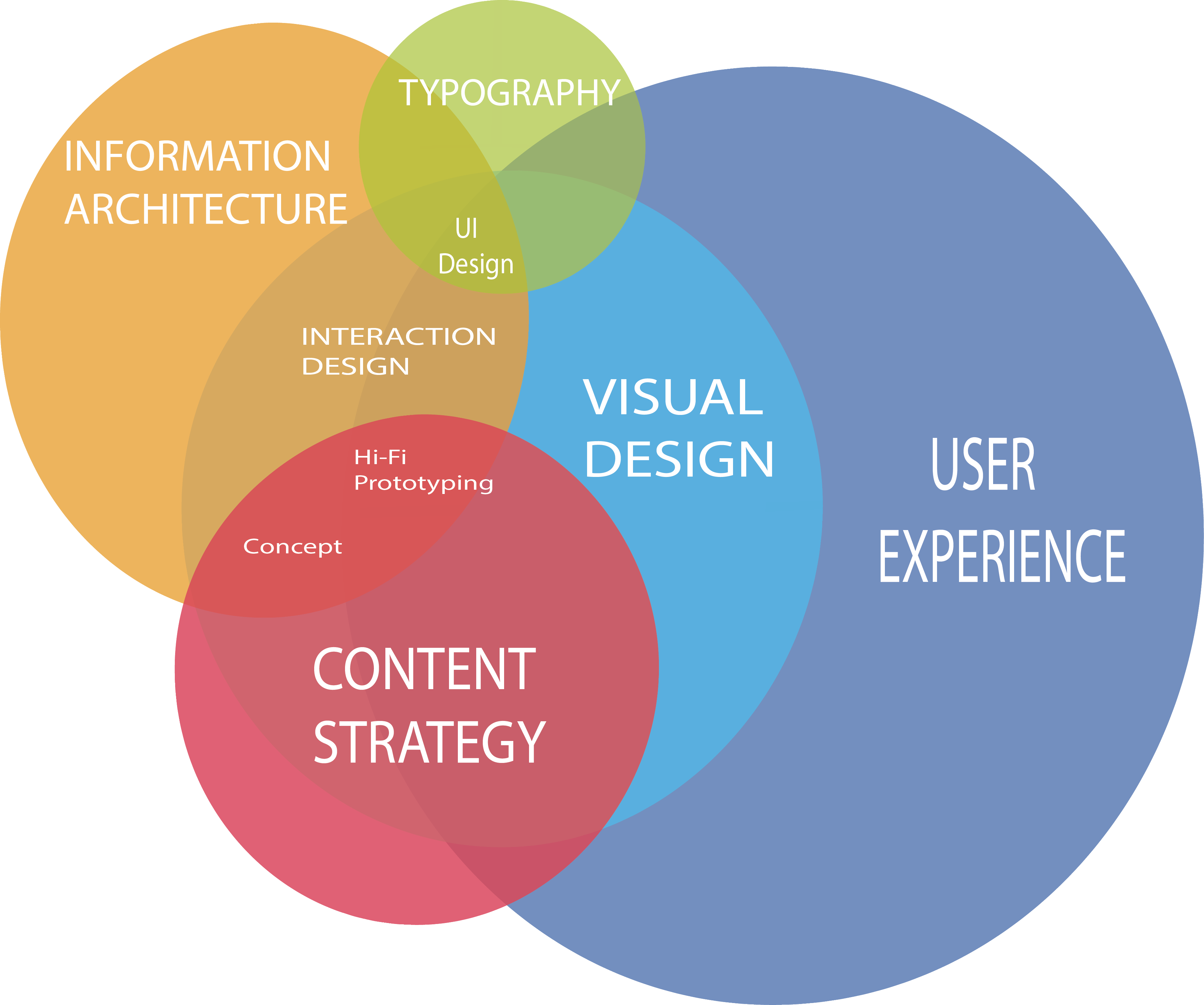 What is UX Image