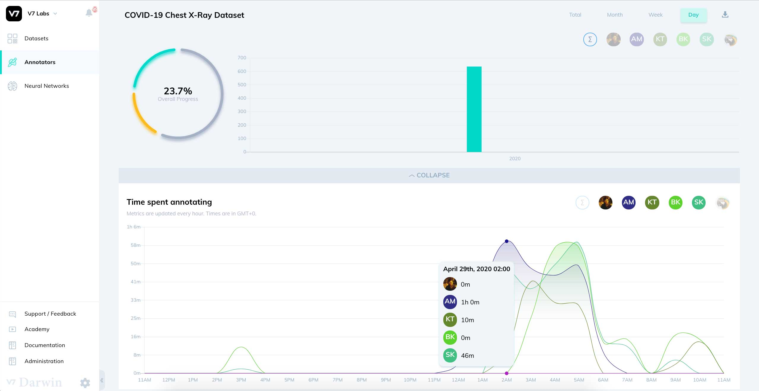 V7 Darwin annotator  performance metrics