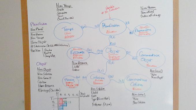 Stopilo Planning, 1er outil de planning conçu par des dirigeants d'entreprise