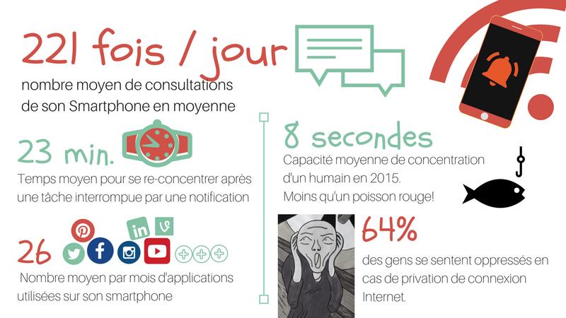 notification smartphone concentration productivité digital detox