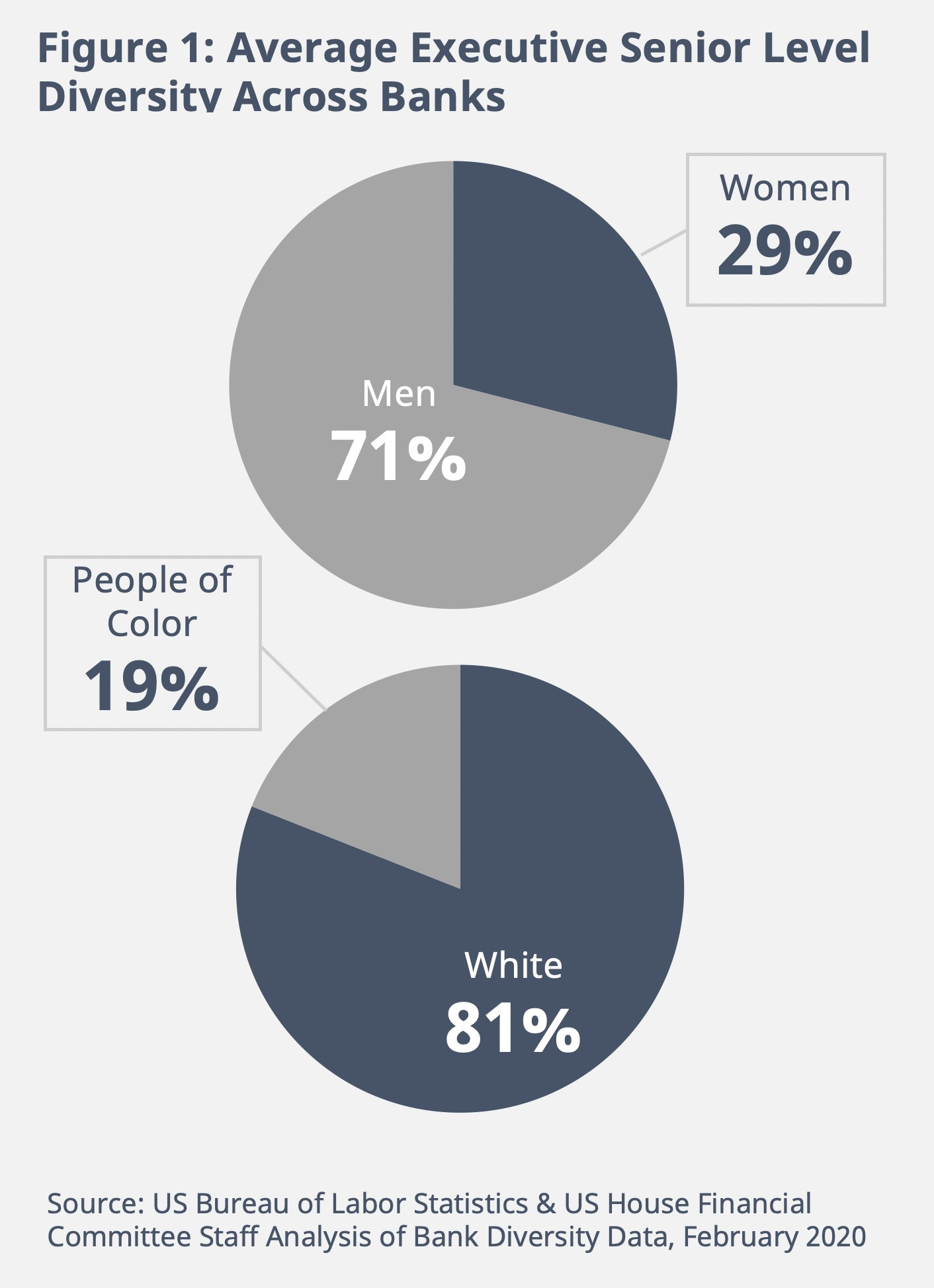 Figure 1: Average Executive Senior Level Diversity Across Banks. 71% are men, and 81% are white.