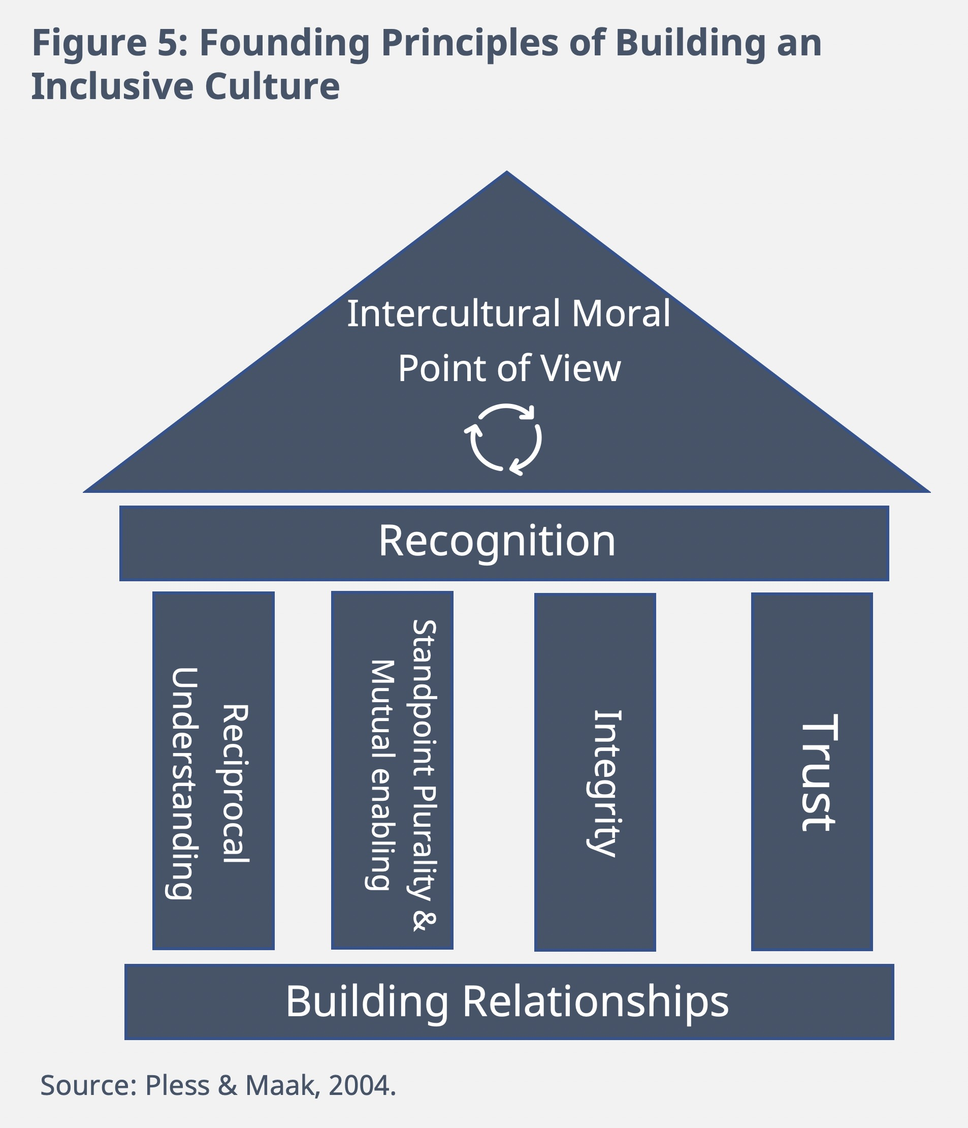 Figure 5: Founding Principles of Building an Inclusive Culture