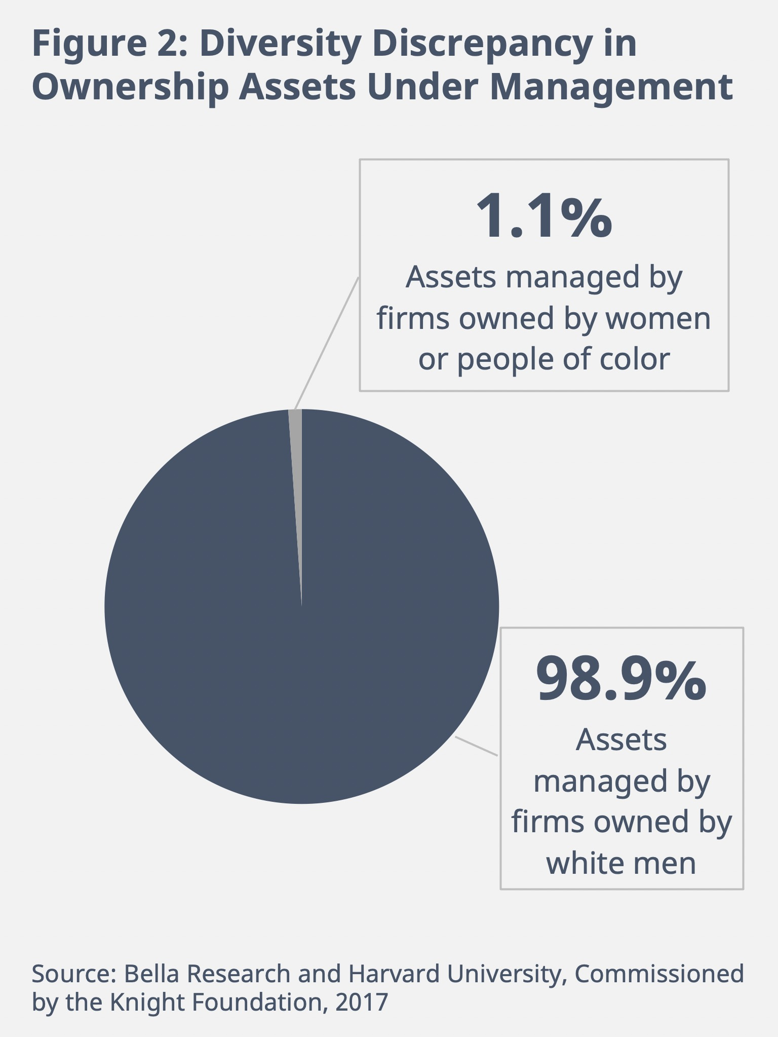 Figure 2: Diversity Discrepancy in Ownership Assets Under Management. 98.9% of assets are managed by firms owned by white men.