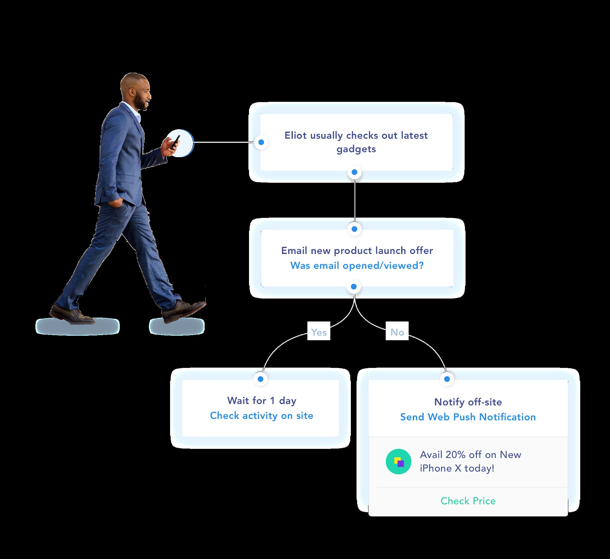 sendx-email-marketing-automation