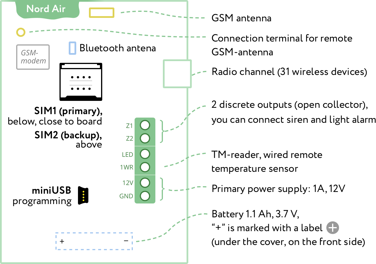 Nord Gsm Air Wireless Control Panel Security Contacts Wiring Series Diagram