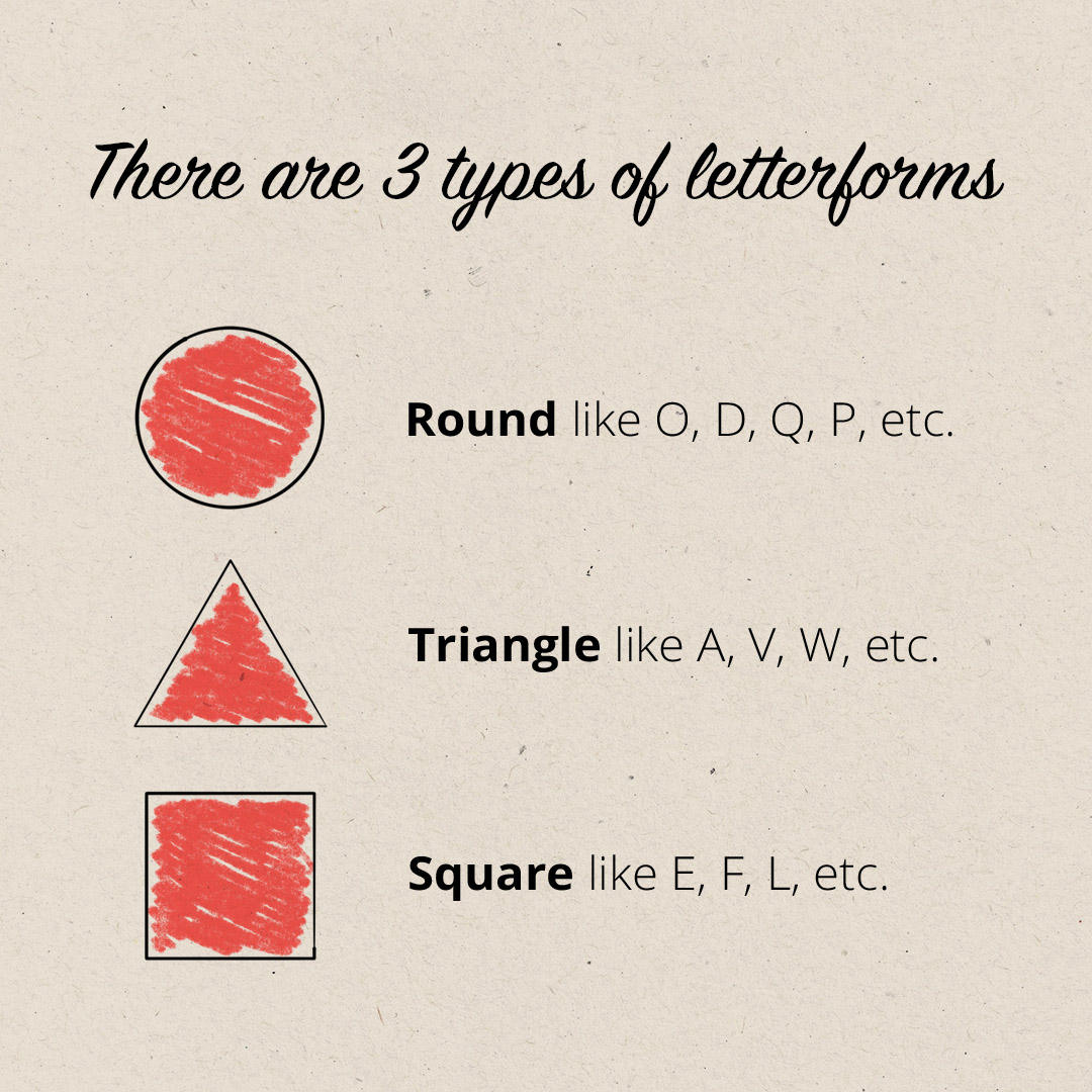 Types of letterforms
