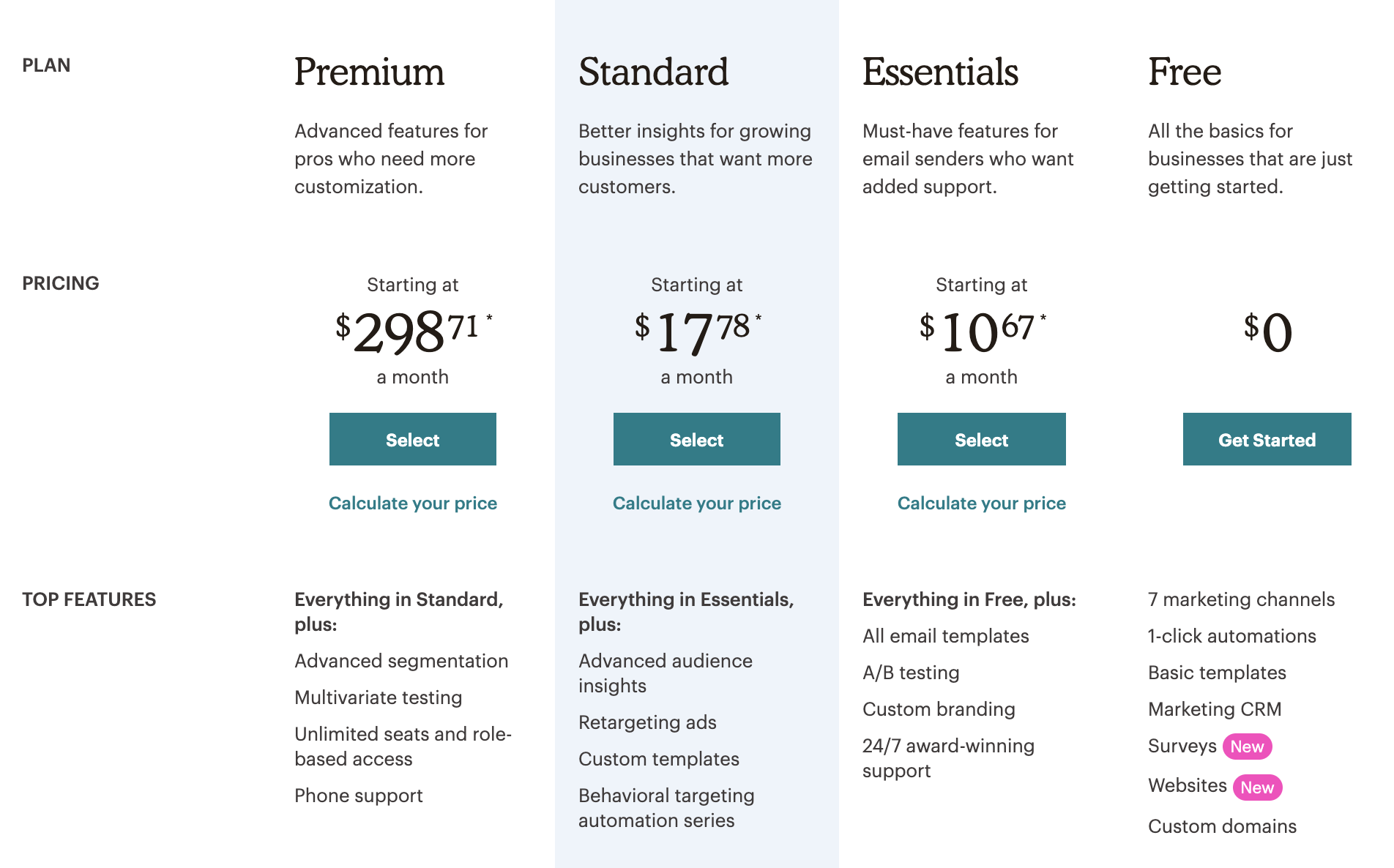 AWeber alternative Mailchimp's pricing