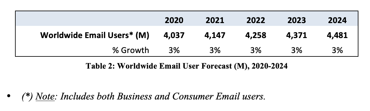 Email Statistic report