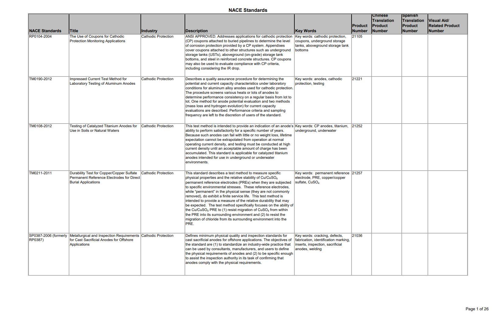 NACE Standards Detailed