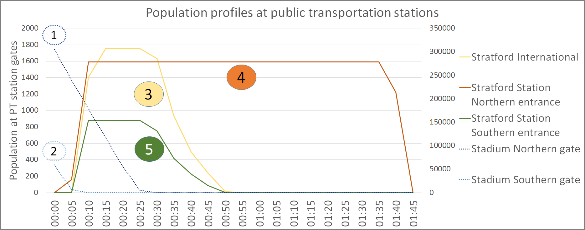 Olympic Stadium Pedestrian Modelling: Population profiles at public transportation stations