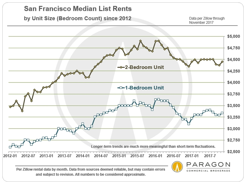 January 2018 San Francisco Real Estate Investment Report
