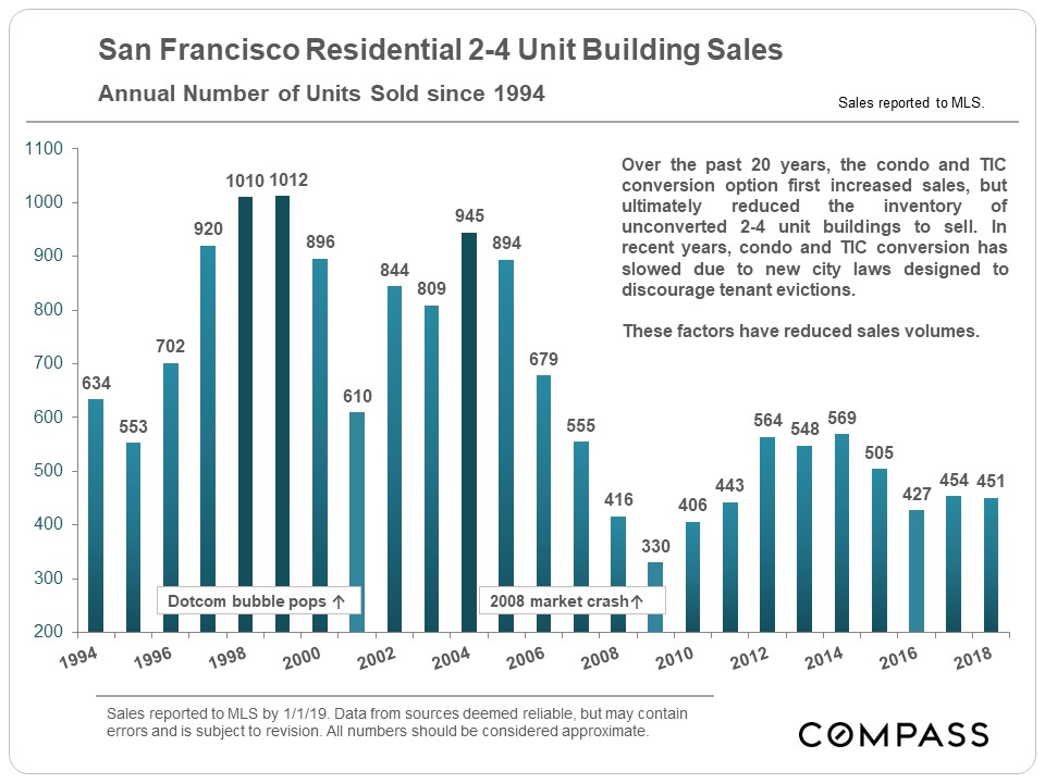 2-4 Unit San Francisco Market Report January 2019