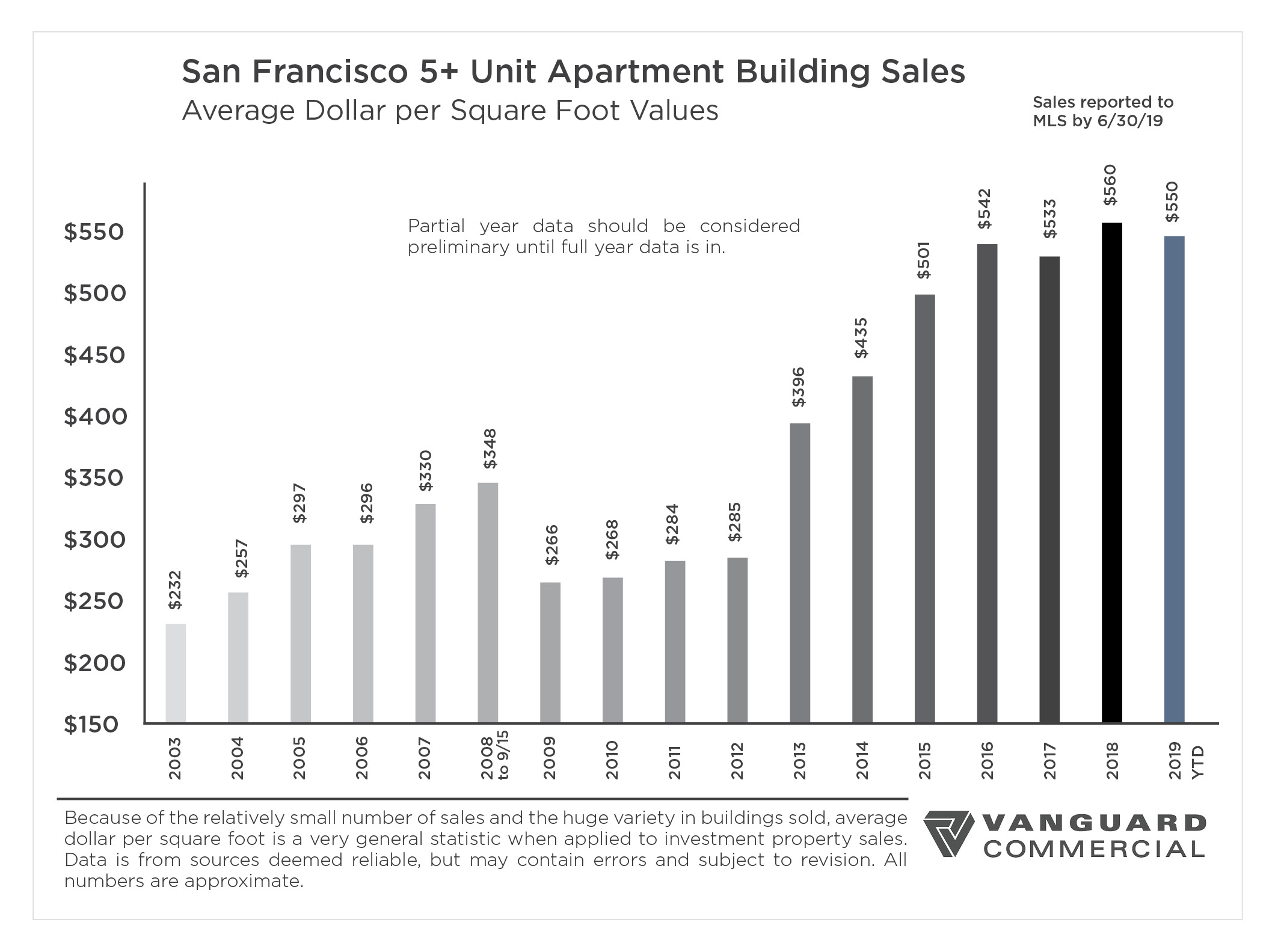 San Francisco 2019 Mid-Year Report: 5+ Unit Market