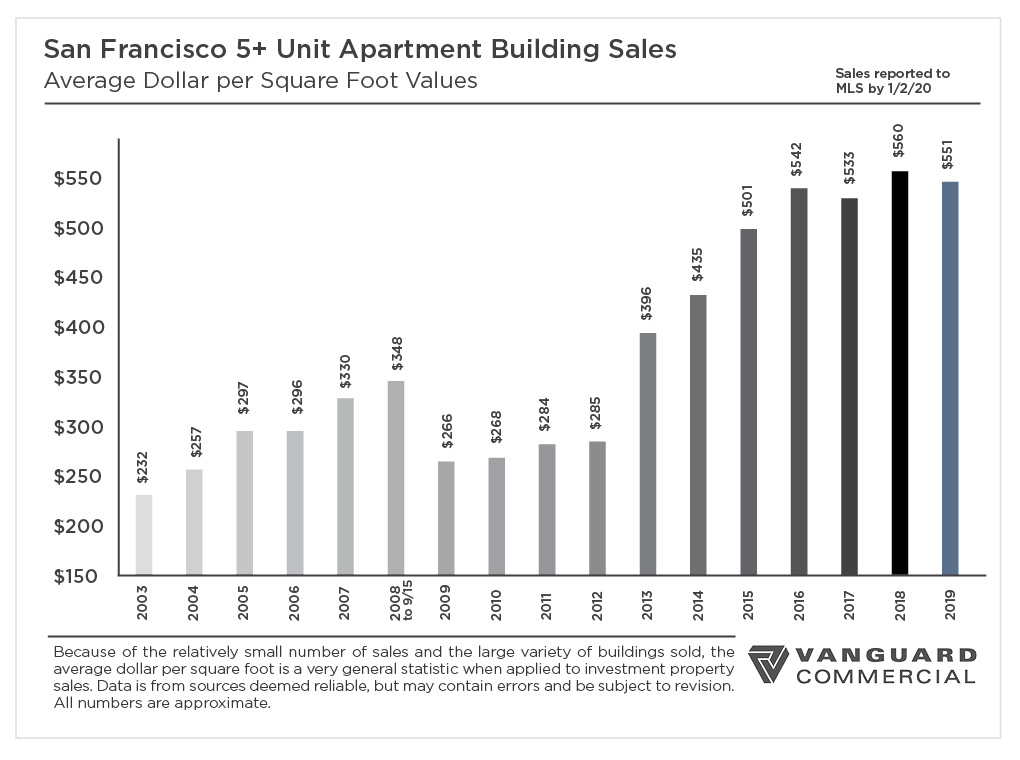 San Francisco 2019 Year-End Report: 5+ Unit Market