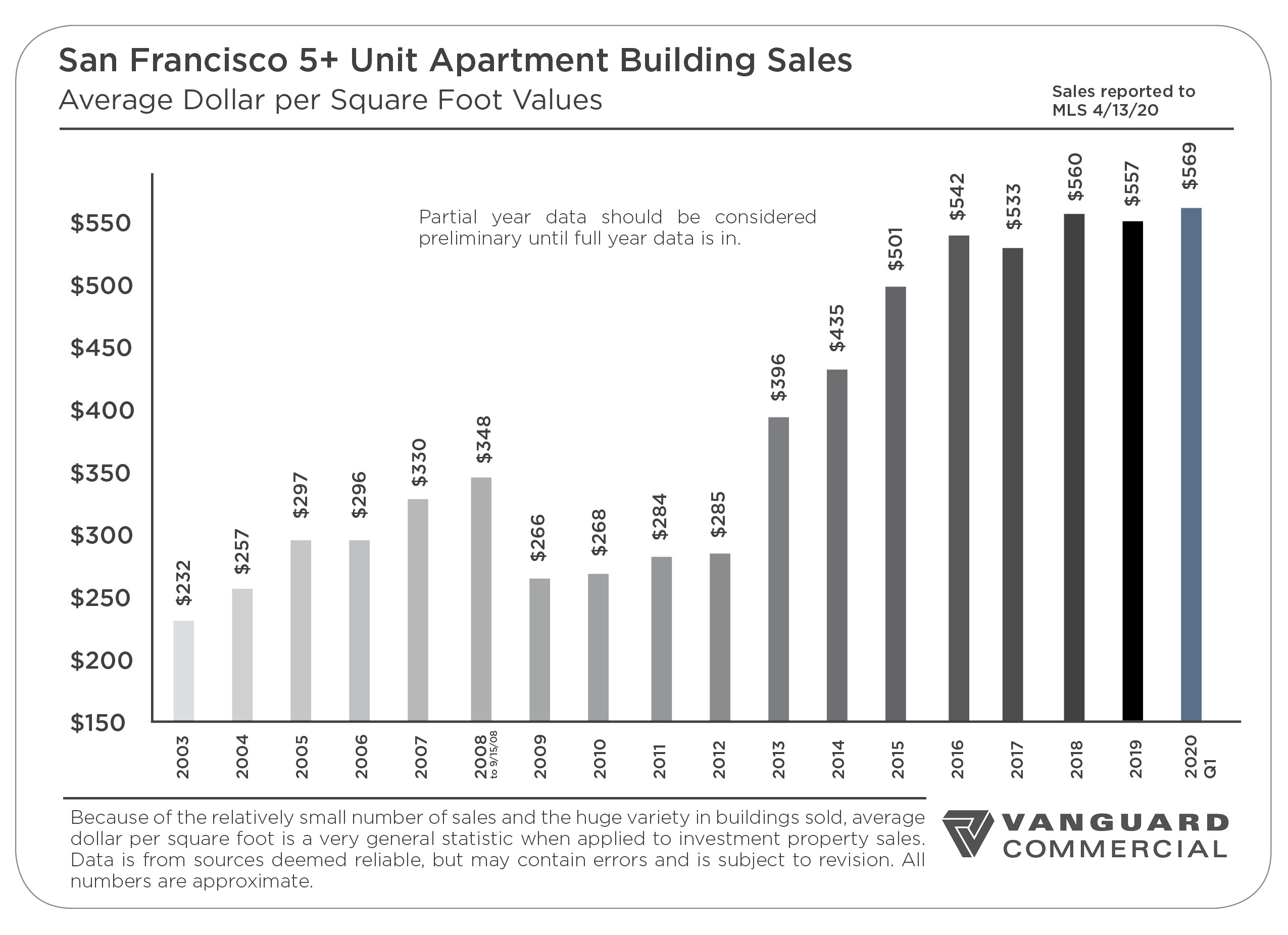 San Francisco Multi-Unit Market Report: Q1 2020