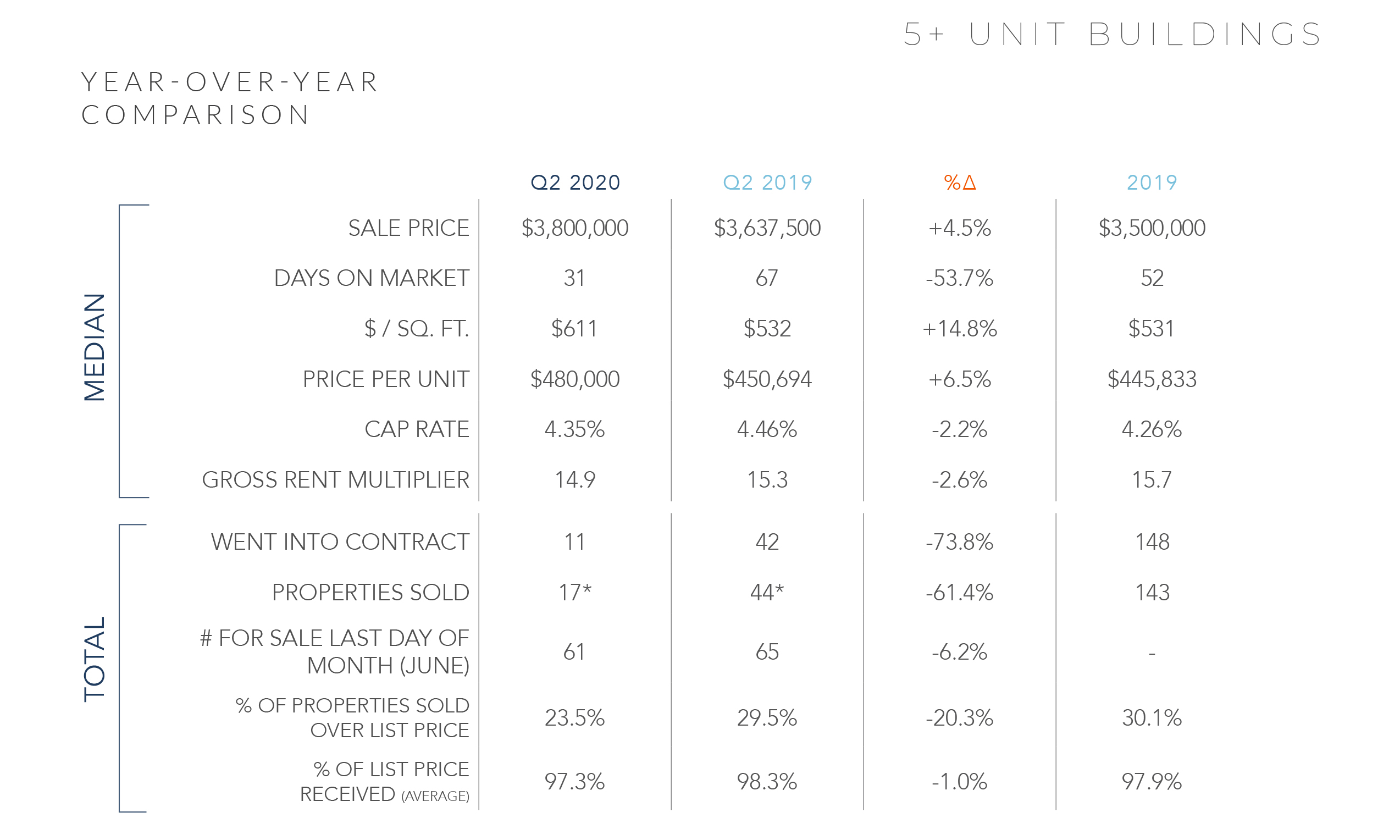 SAN FRANCISCO MARKET UPDATE | Q2 2020 Chart