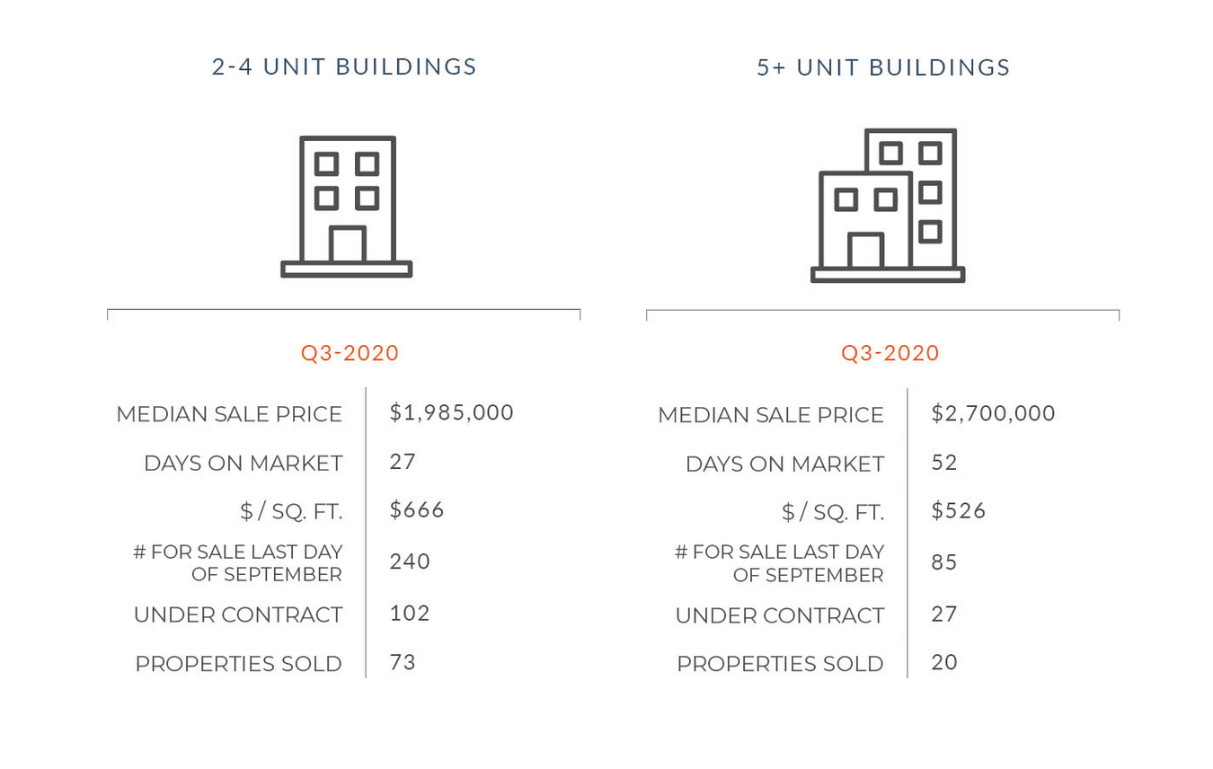 San Francisco Multi-Unit Market Update | Q3 2020