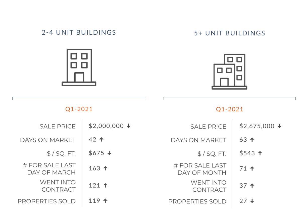 Mid Year San Francisco Market Report Graph