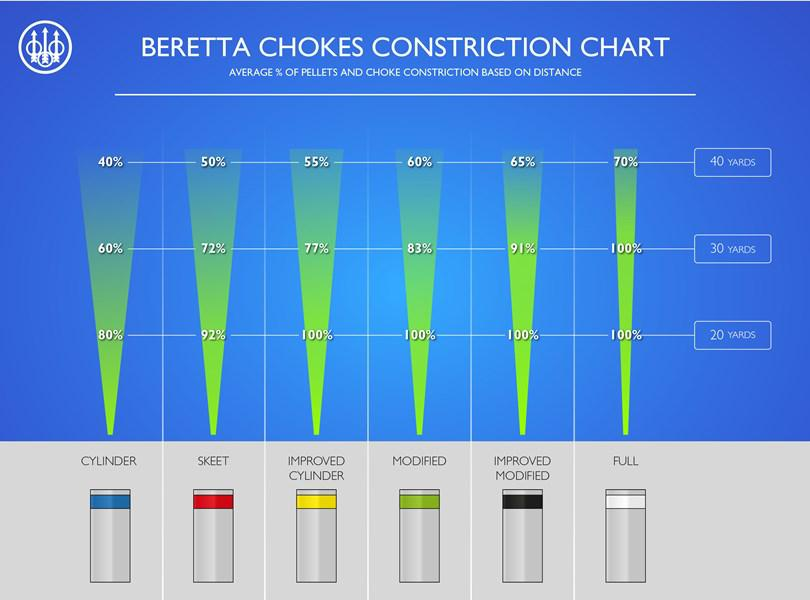 Shotgun choke constriction chart