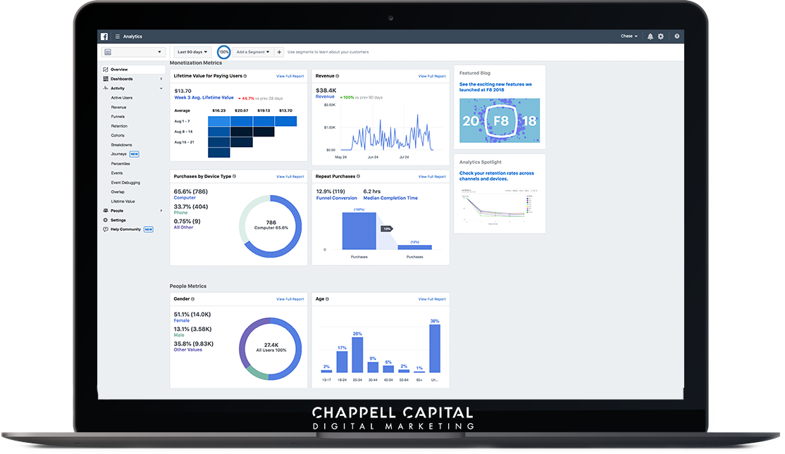 Facebook Ads Custom Marketing Dashboard Real Time Access