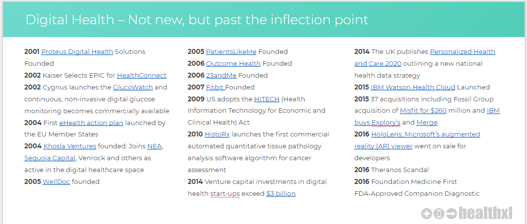 Key Moments in the Digital Health Timeline