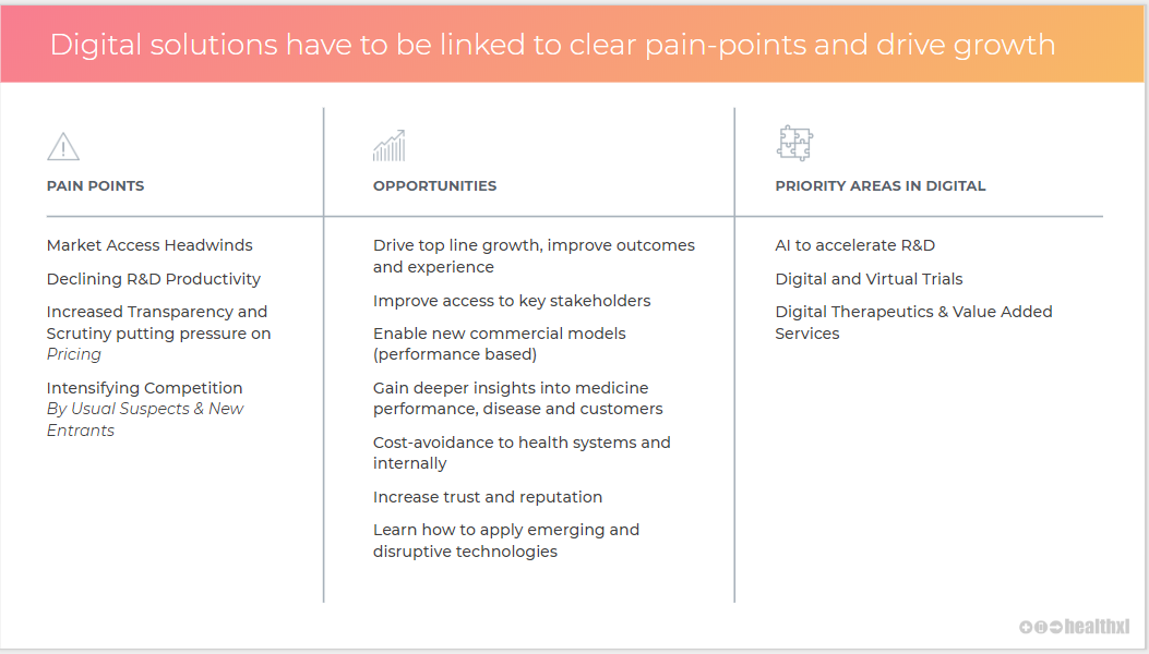 How digital health solutions can drive growth