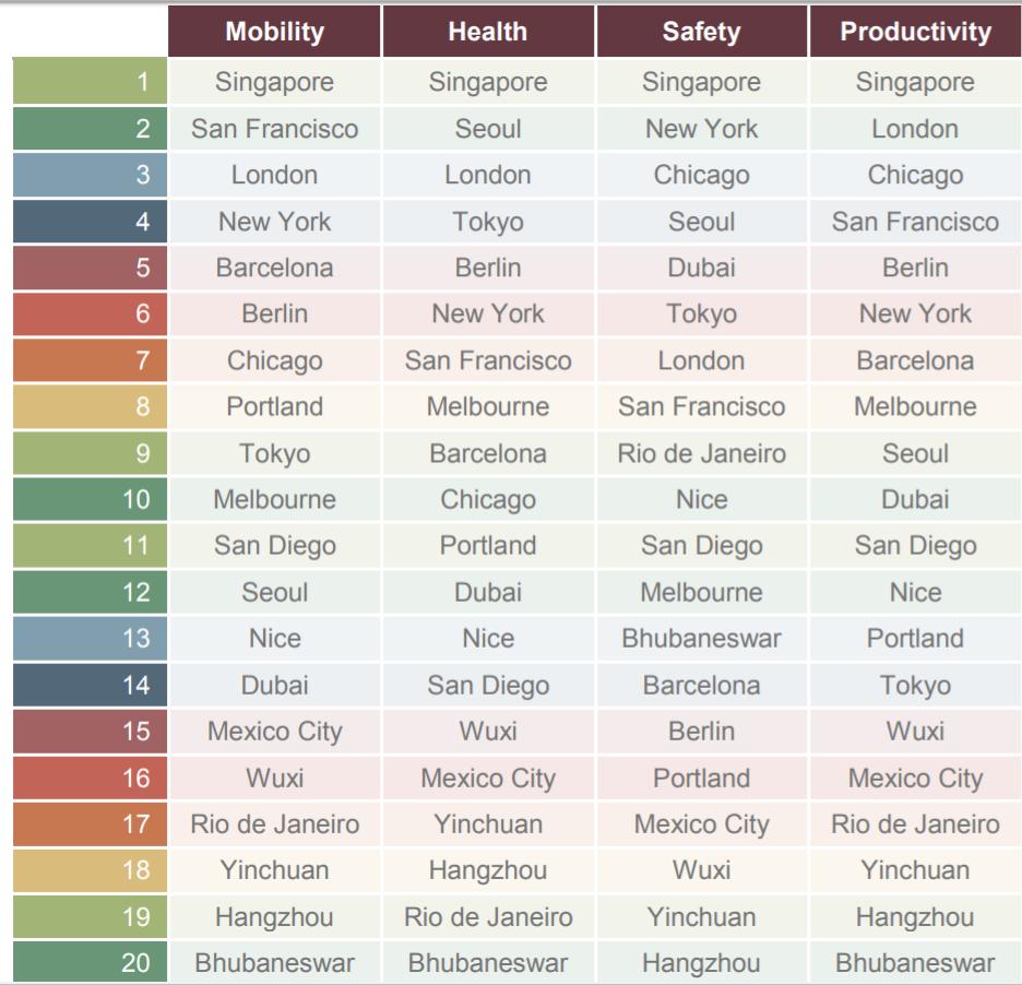 Smart City Rankings