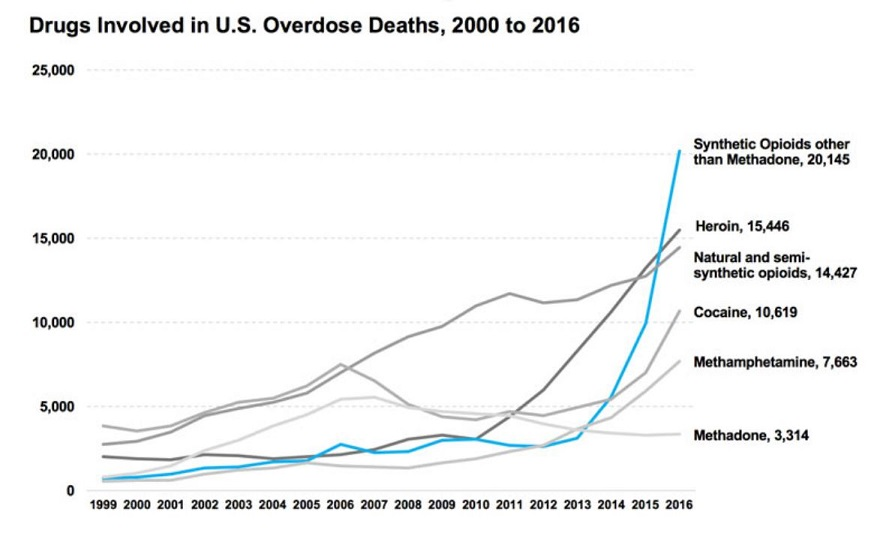 US Opioid Related Deaths 2000 - 2016