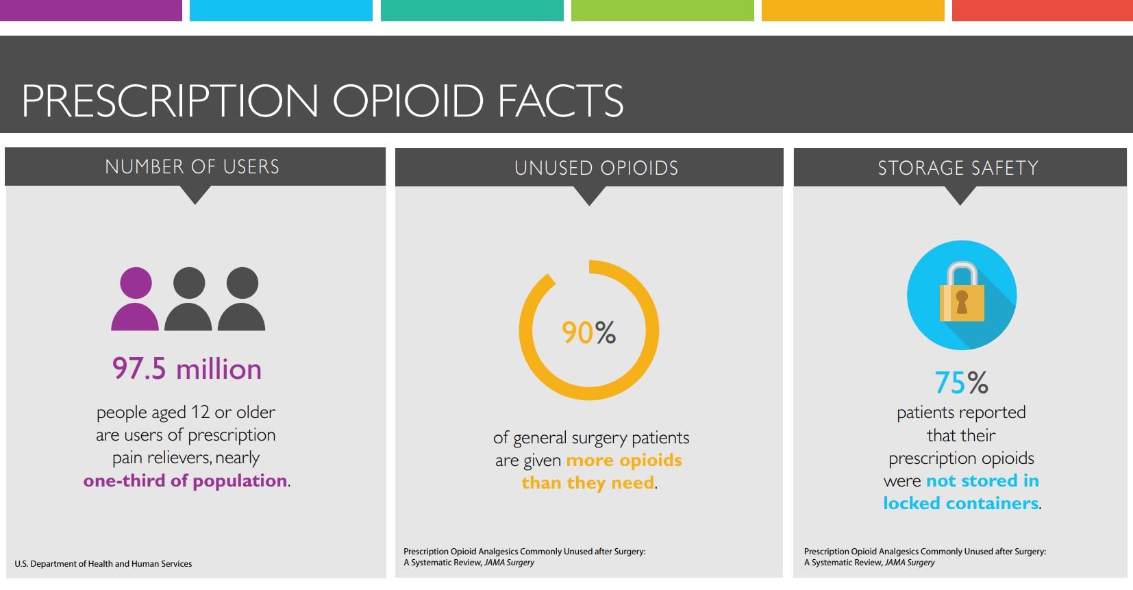 Prescription Opioid Factsheet - Fentanyl Fatalities