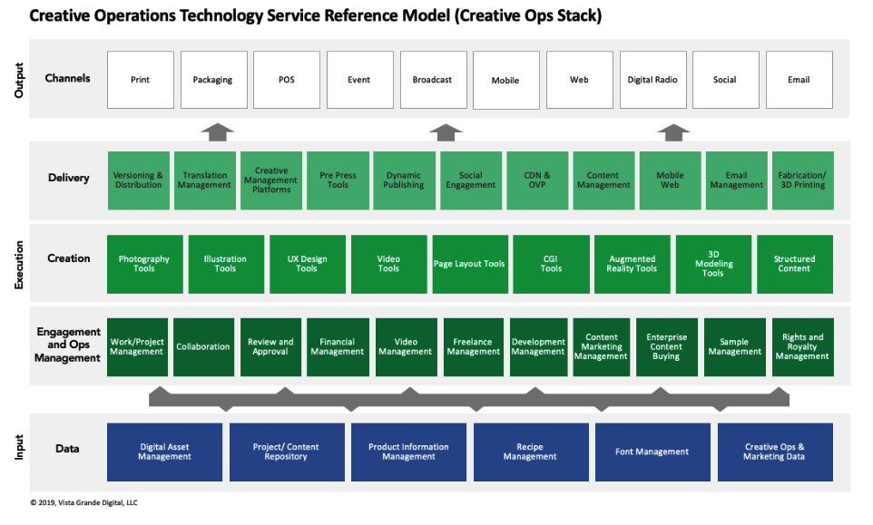Creative technology reference model