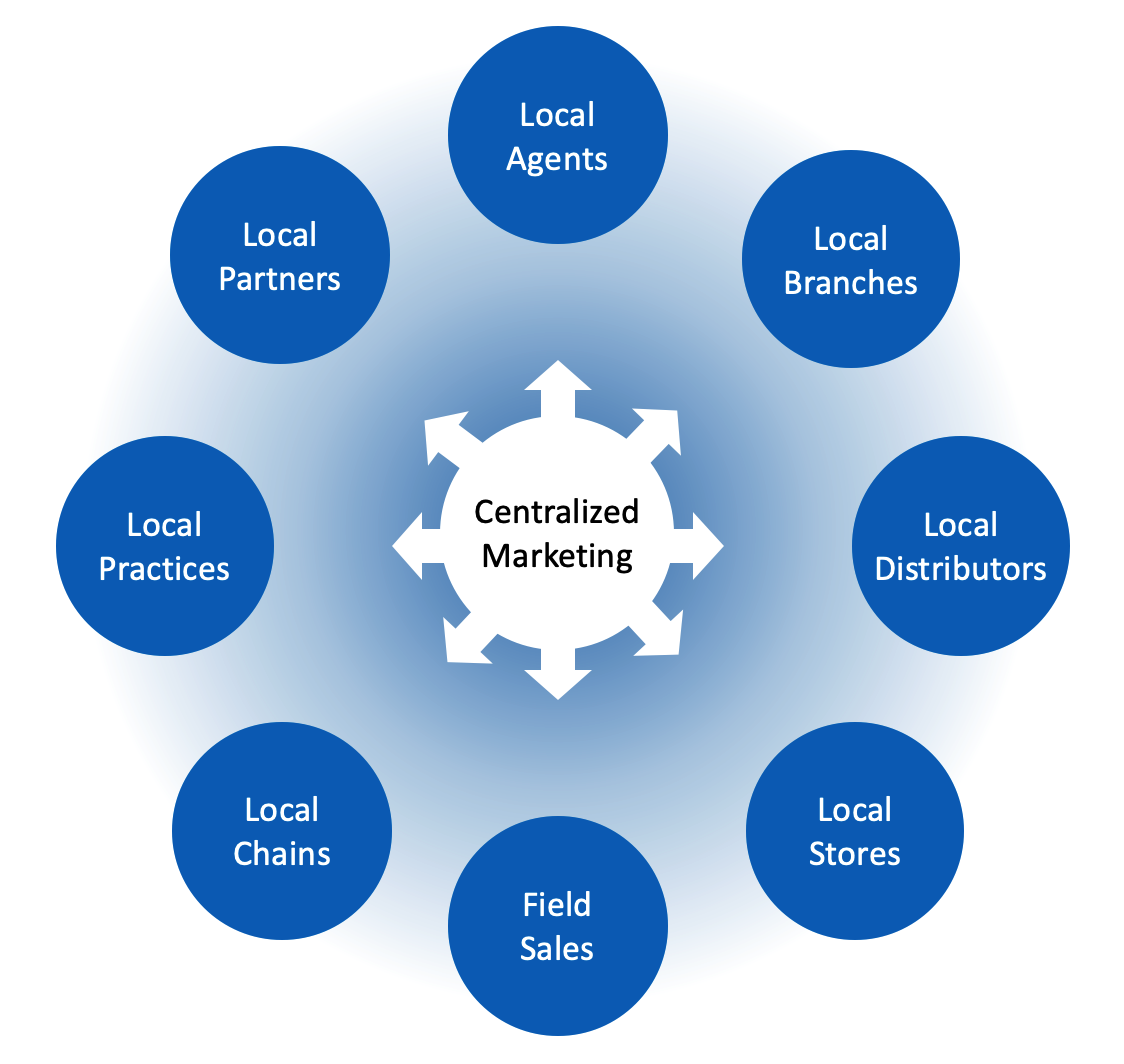 What is distributed marketing?