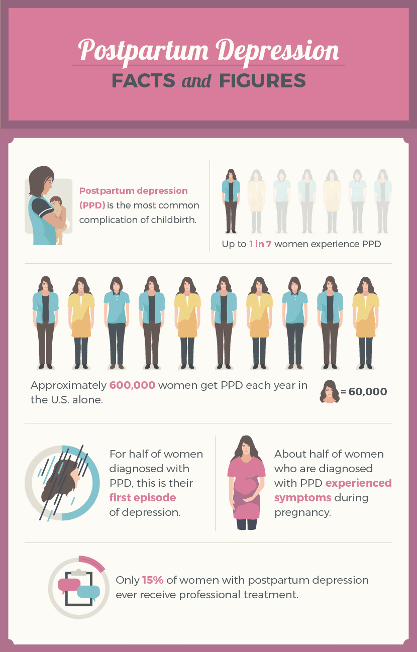 Postpartum Depression Facts & Figures chart