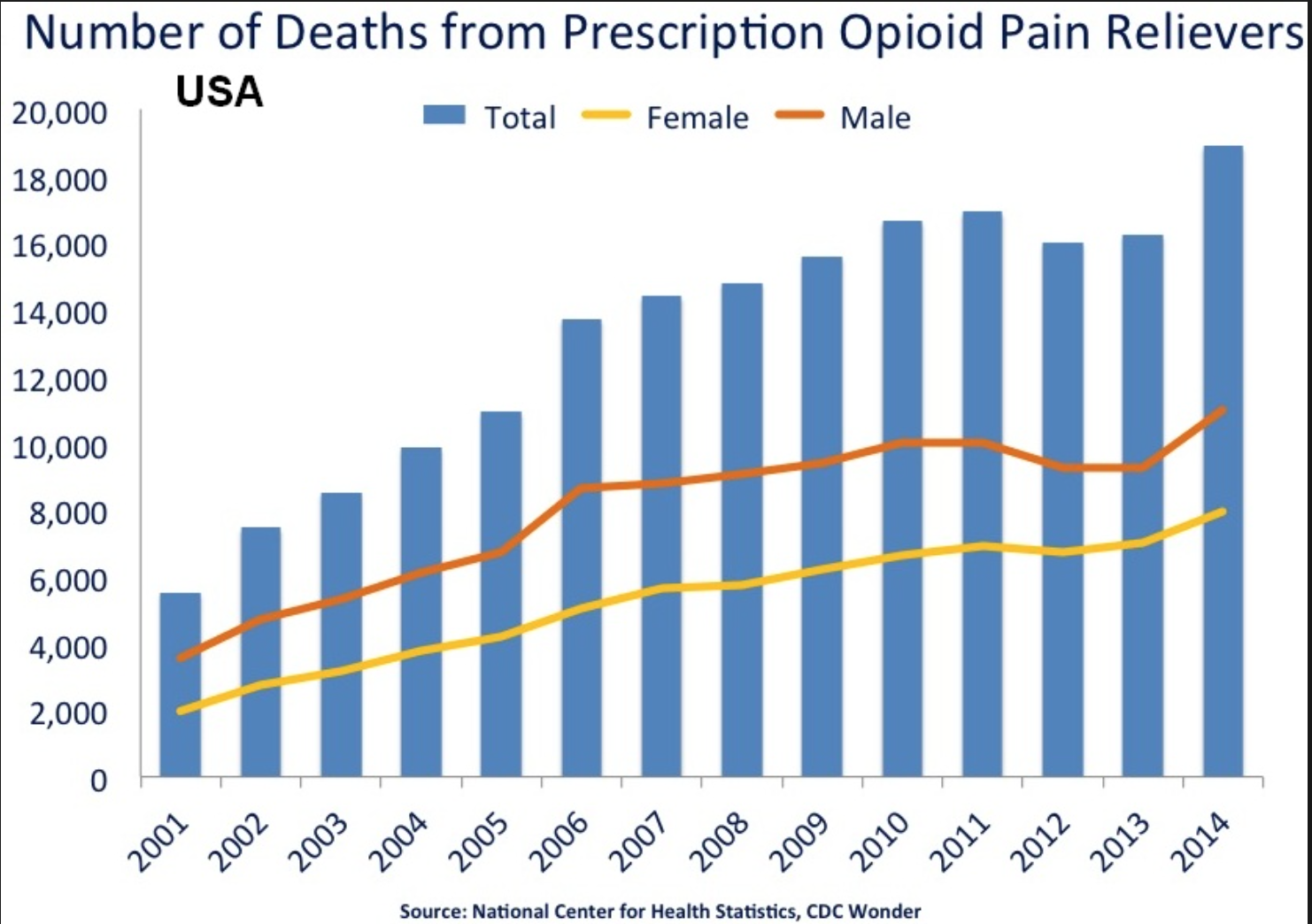 number of deaths from prescription opioid pain relievers through years