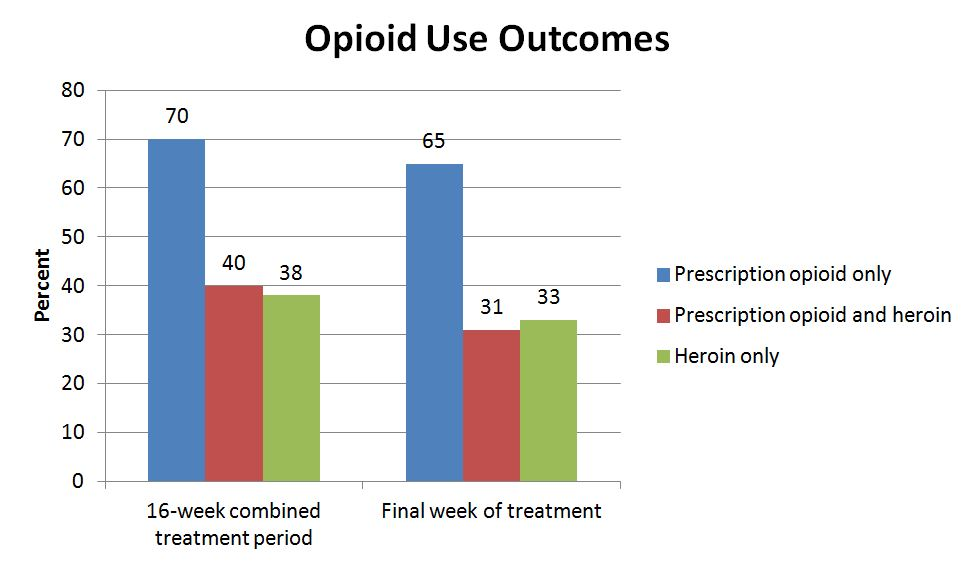 opioid use outcomes or pharmacological treatment chart