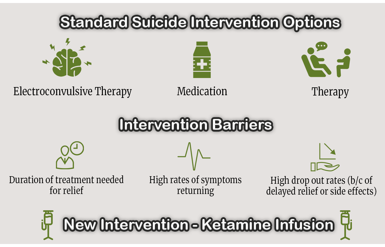 suicide intervention options