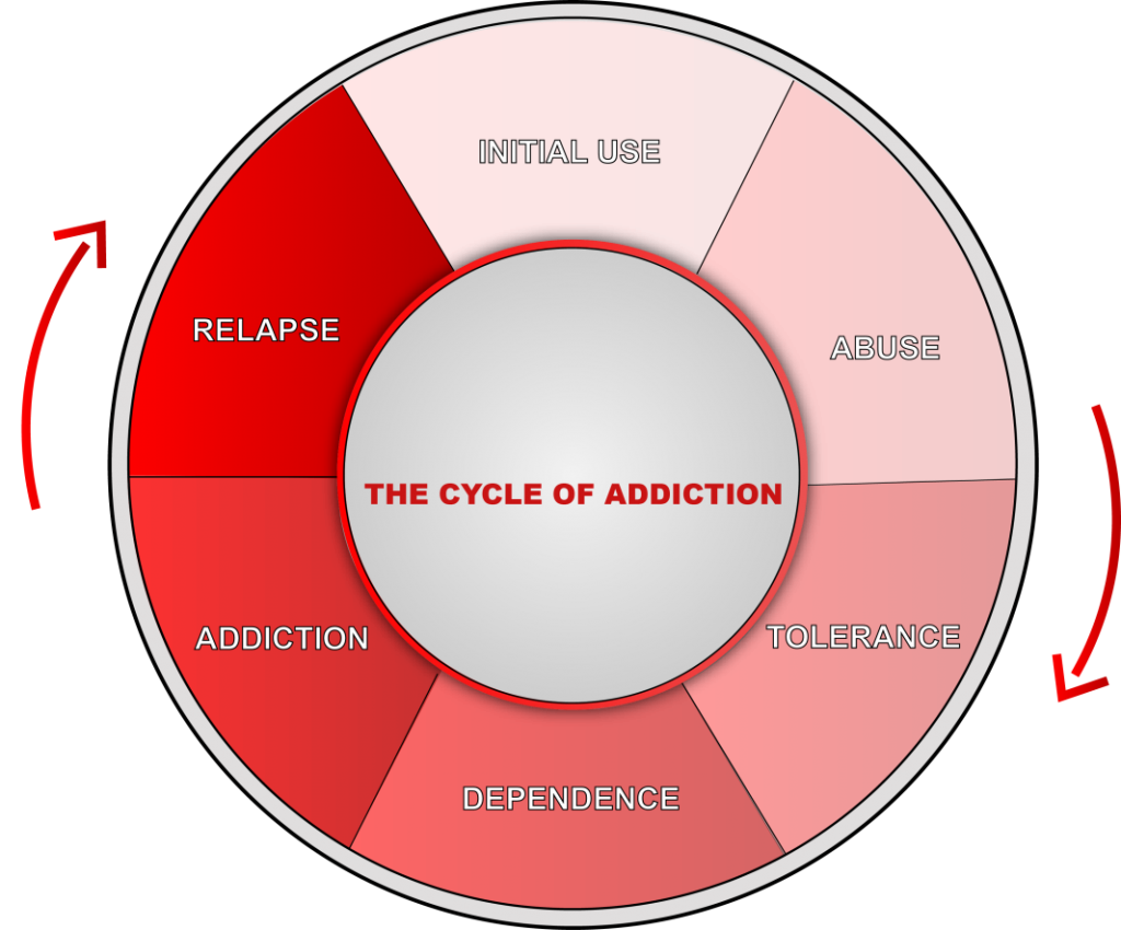 Graphic that shows the different stages in the cycle of addiction.