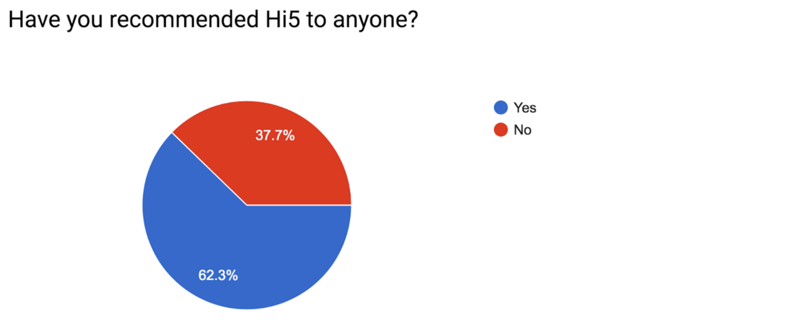 Hi5 customer responses