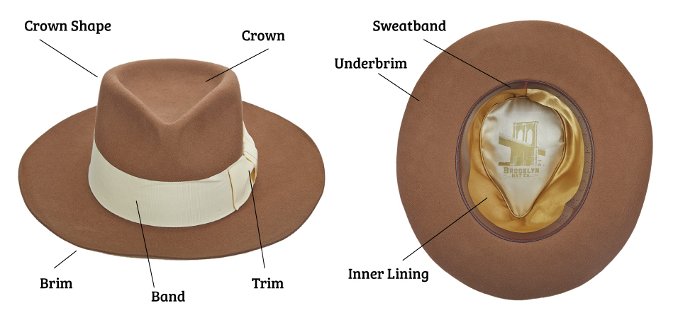Anatomy of a Hat: A Guide to Hat Terms