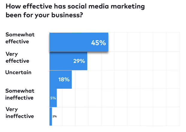 How effective has social media been for businesses?