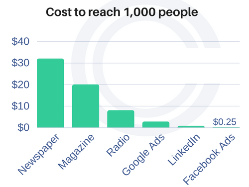 The cost to reach 1000 people on different forms of marketing outlets