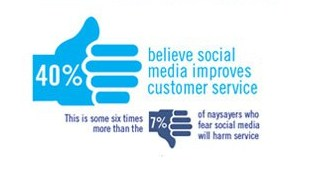 How many businesses believe social media improves customer service and expirence