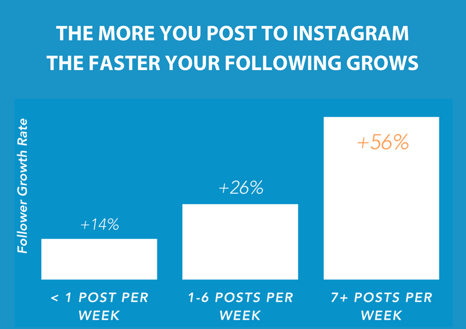 How many posts should you make on instagram in order to get the best results?