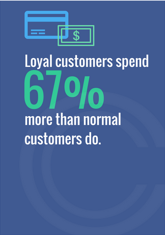 Loyal Customers spend 67% more than normal customers do on social media