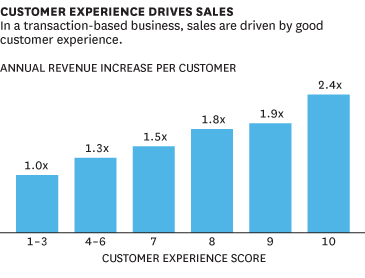Customer experience drives sales on social media in Fact people say it is 2.4x