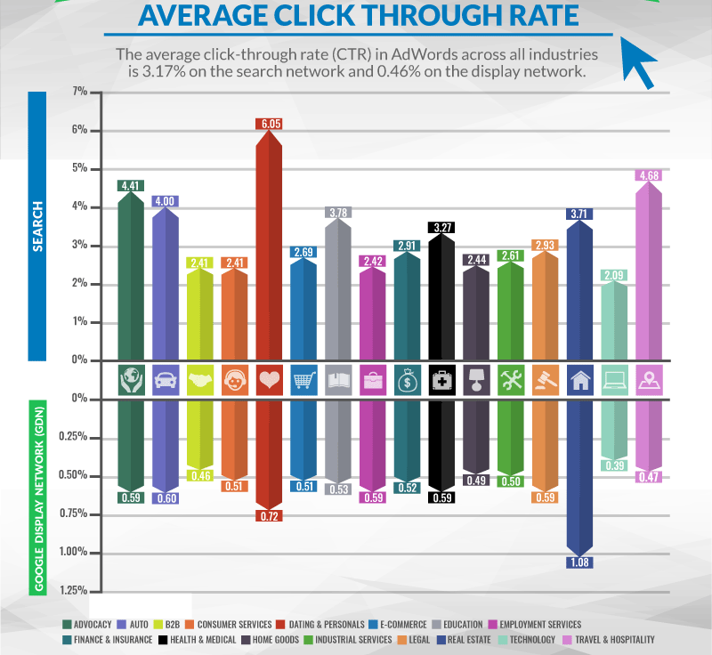 Pay-per-click average click through rate. What is the average click through rate across all industries