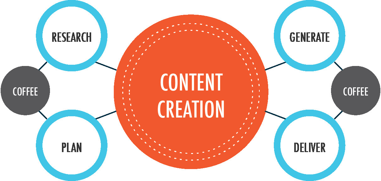 Content Creation Process On social Media